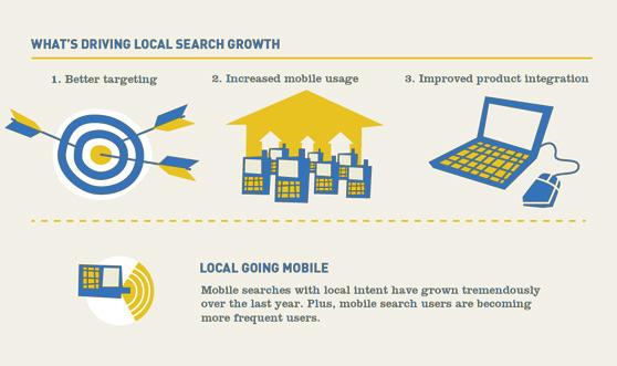 Grand Concourse Local Search Marketing Bronx