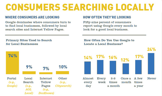 Fordham Business Improvement District Local Search Marketing Bronx