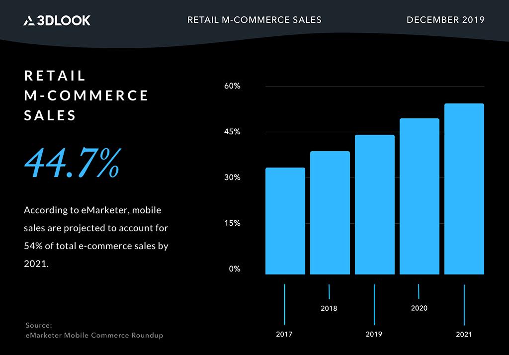 Mobile Online Sales 2019